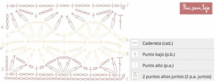 Gráfico cubremacetas