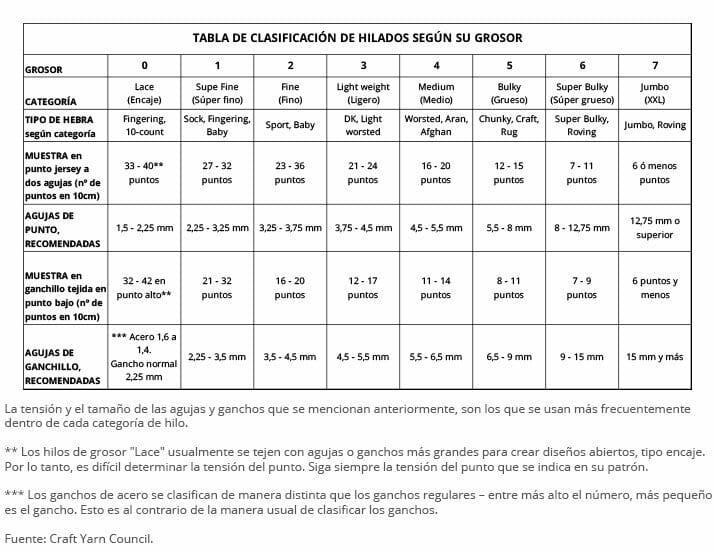 Tabla de clasificación de hilados y lanas por grosor